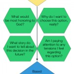Decision Making Flowchart - Wholesteading