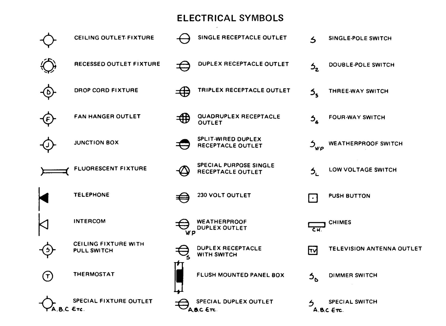 Electrical Symbols Gfci Breaker Guide And Troubleshooting Of Circuit Symbol Rough Electric Wholesteading Com Disconnect Handle Breakers Types