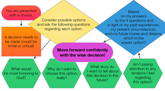 Decision Making Flowchart