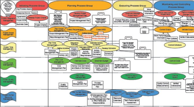 PMP Mindmap for PMBOK 5th Edition